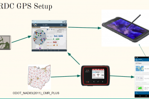 High Accuracy Bluetooth Data Collection – Presentation from Ohio GIS 2017