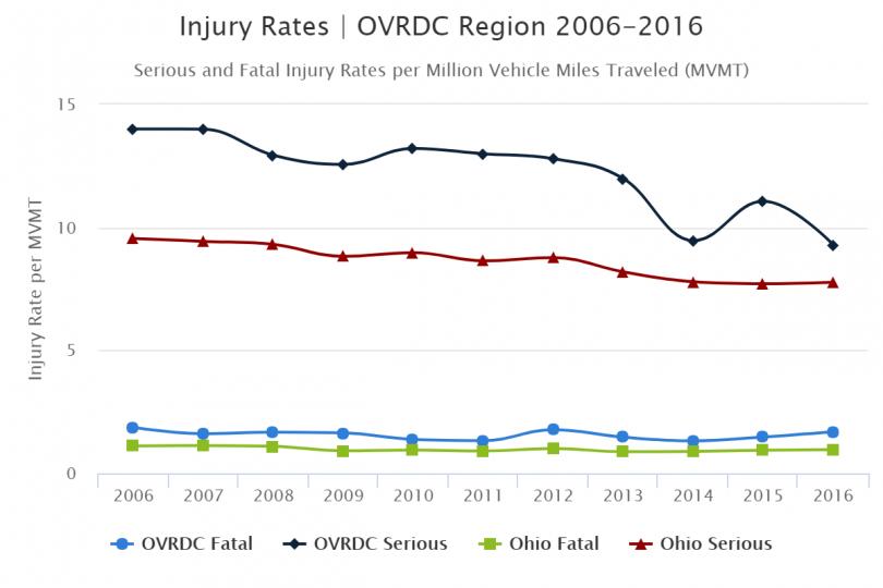 Injury Rates | OVRDC Region 2006-2016