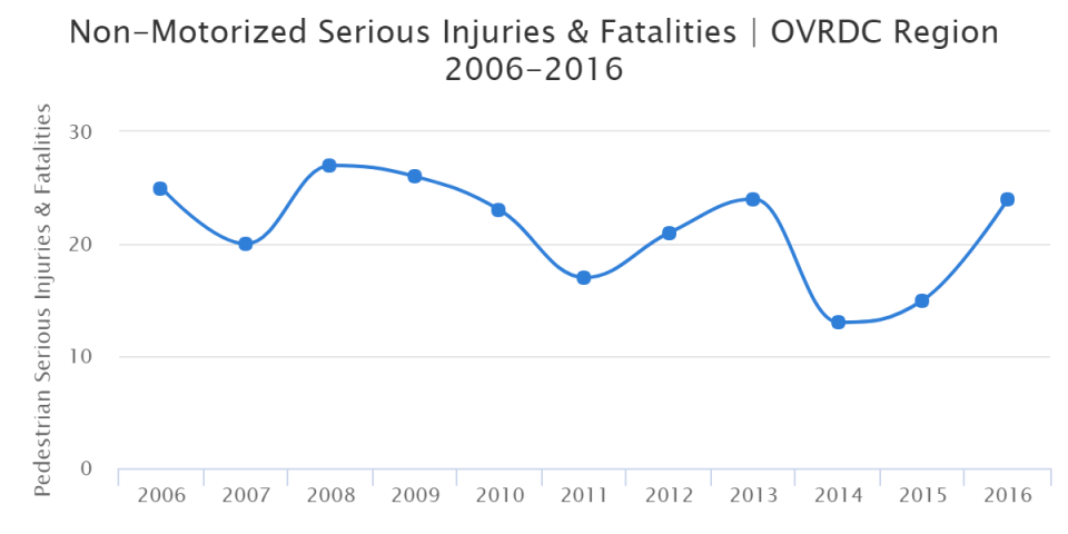 Non-Motorized Serious Injuries & Fatalities | OVRDC Region 2006-2016