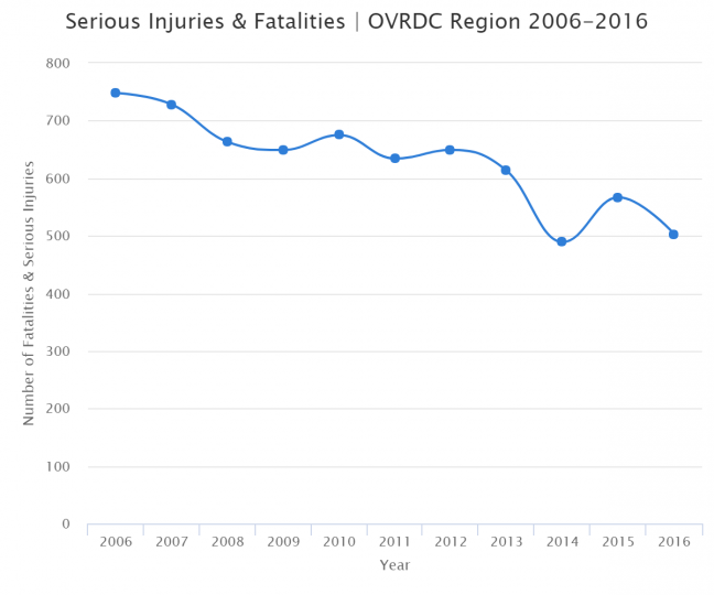 Serious Injuries & Fatalities | OVRDC Region 2006-2016